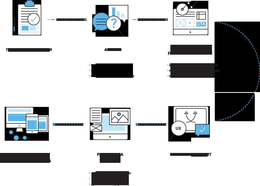 Тренды (UX) Дизайна Пользовательского Интерфейса 2022