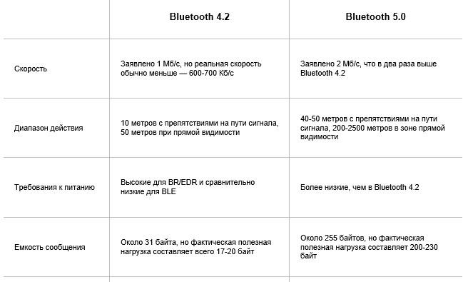 Обзор Функций и Различий Bluetooth 5.0