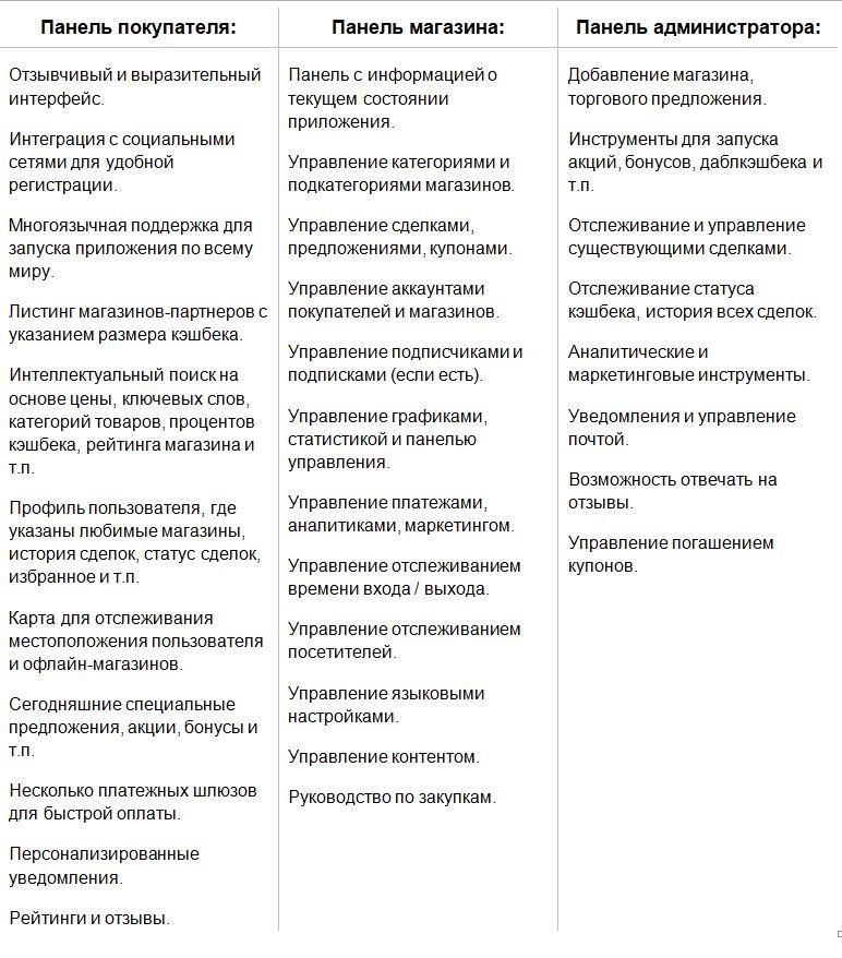 Особенности и Стоимость Разработки Собственного Кэшбэк-Приложения