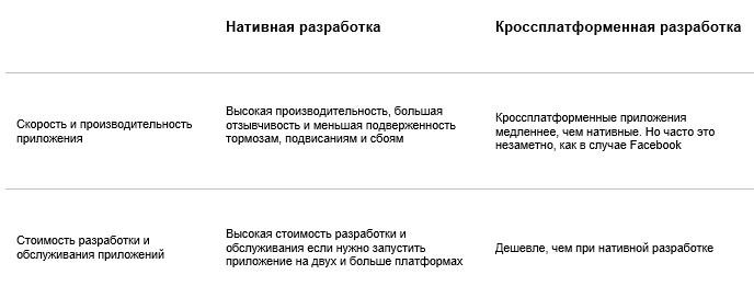 Плюсы и Минусы Кроссплатформенной и Нативной Разработки Мобильных Приложений