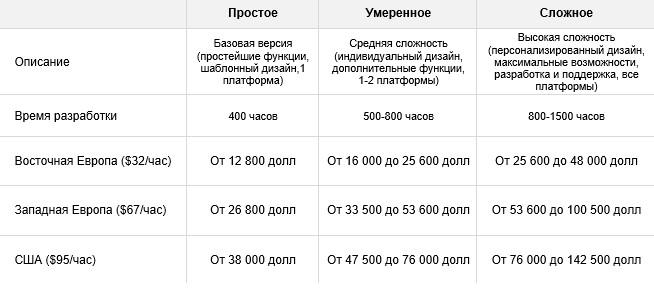 Сколько Стоит Создать Клон Приложения Lyft