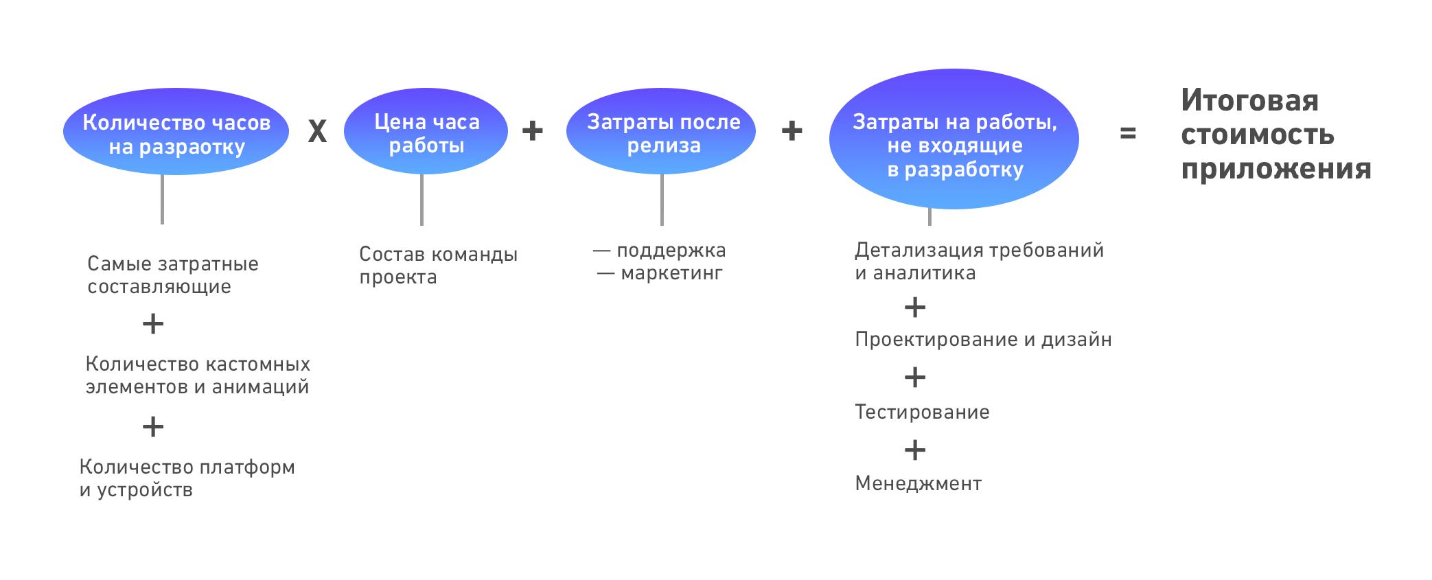 Особенности и Стоимость Разработки Приложения для Мобильного Банкинга