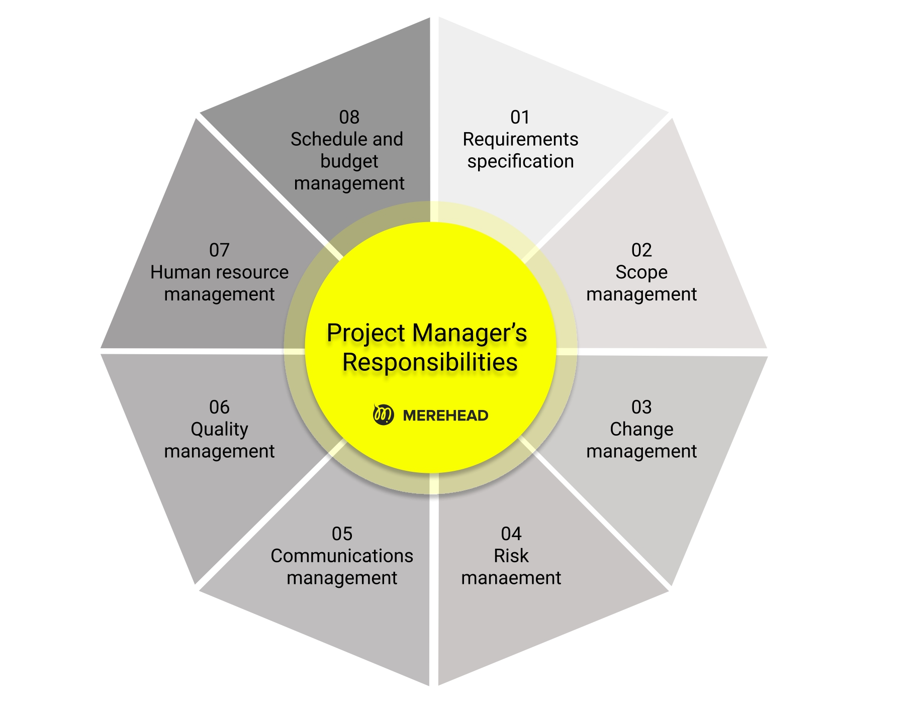 Project Management (PMO) Trends 2022