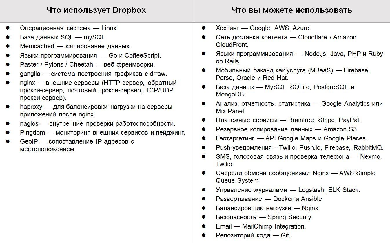 Сколько Стоит Создать Клон Dropbox?