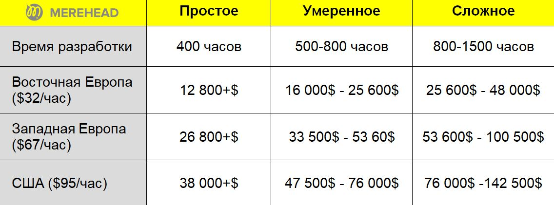 Стоимость разработки клона BlaBlaCar