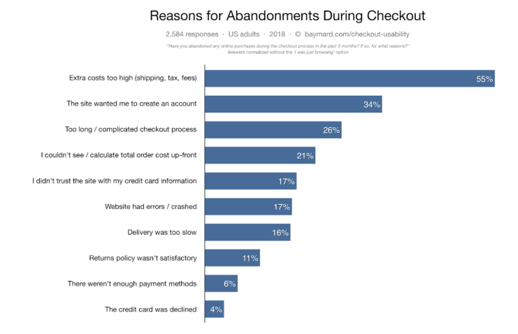 Develop Нour eCommerce Checkout to Maximize Conversion costs