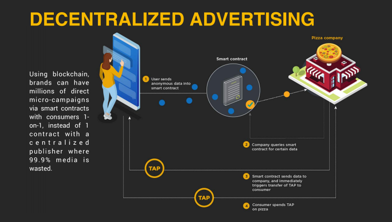 How Can Blockchain Disrupt Digital Advertising