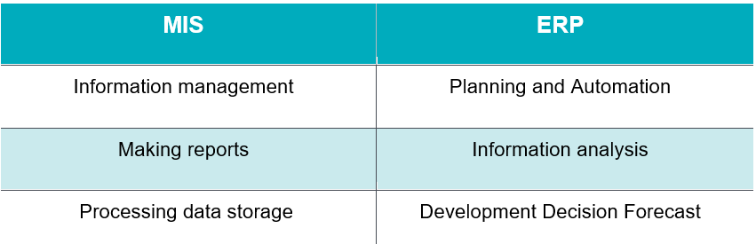 table Difference Between MIS and ERP Software