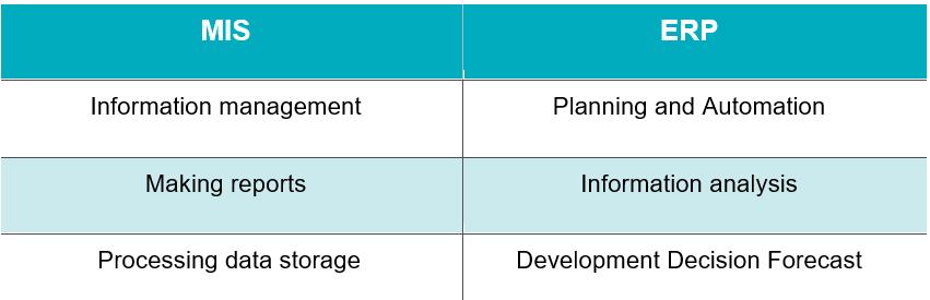 Разница между ПО MIS и ERP таблица