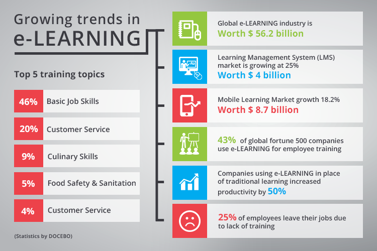 E-learning Platform Niche