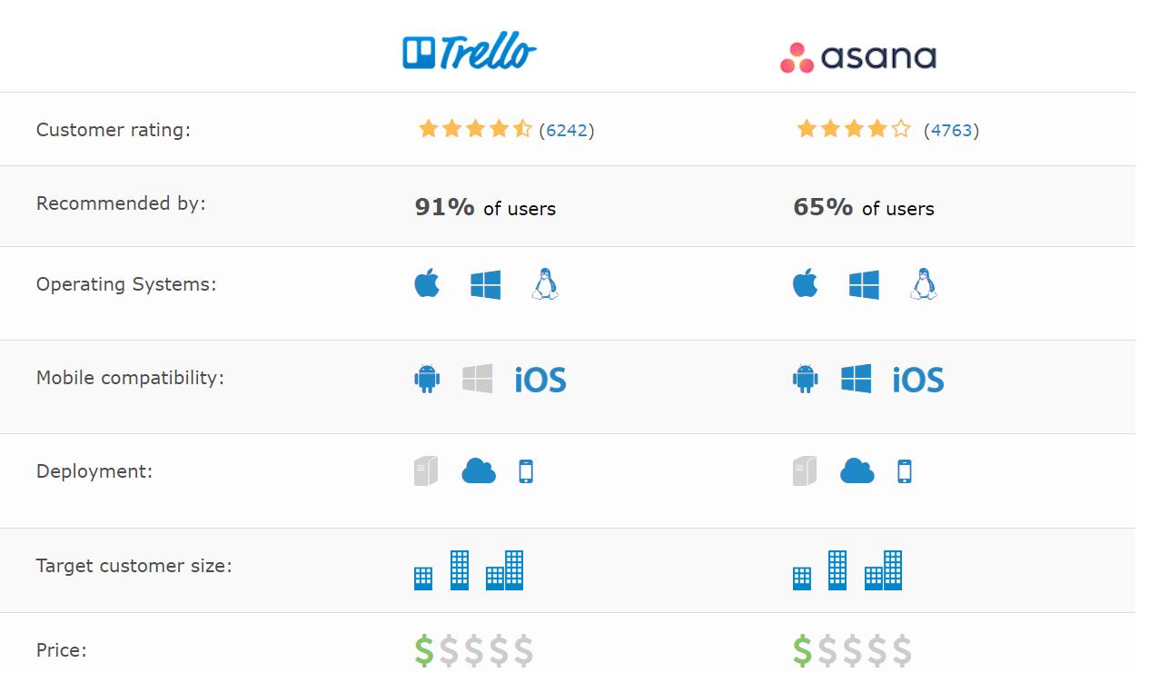 Trello and Asana Key Features