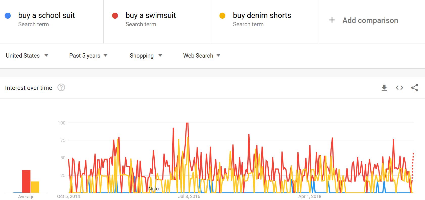 Start an Online Clothing Business Google Trends
