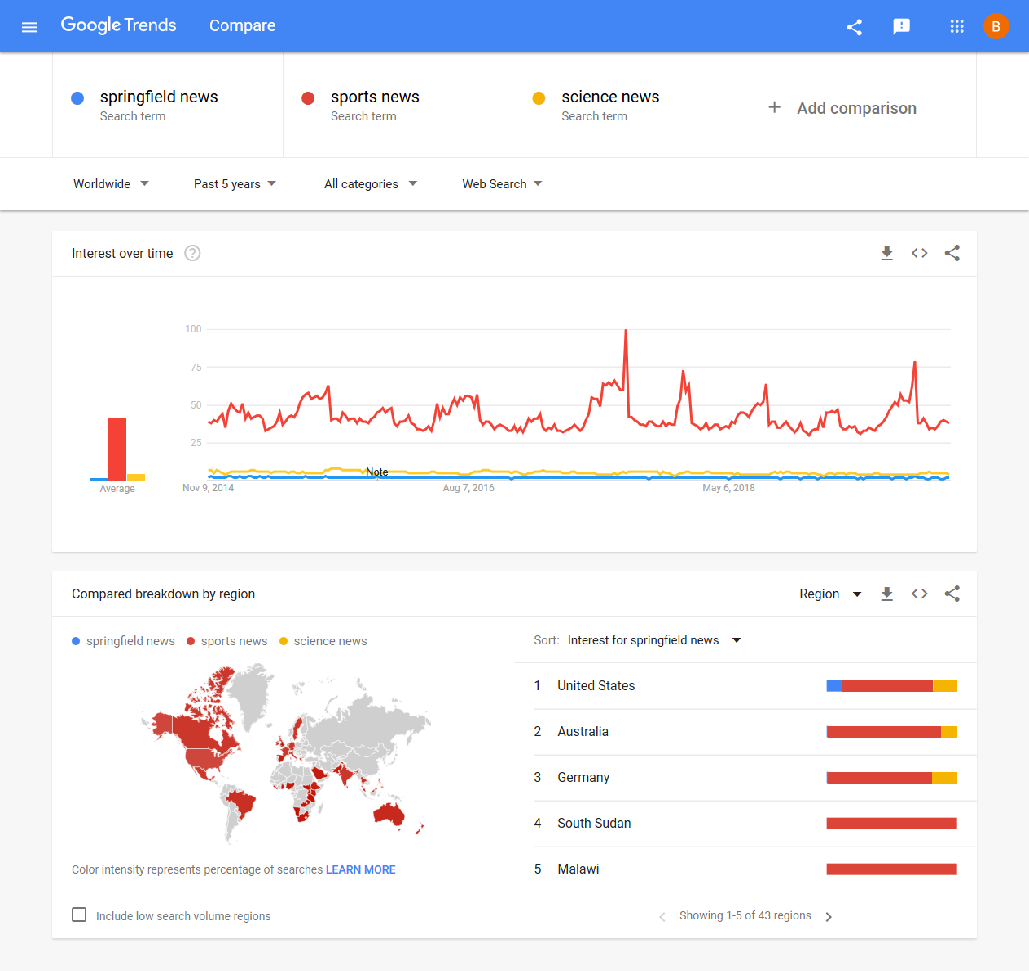 analysis of search queries in Google Trends How to Start a News Website