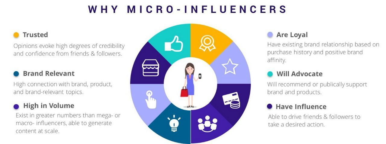 12 Трендов Цифрового Маркетинга влияние