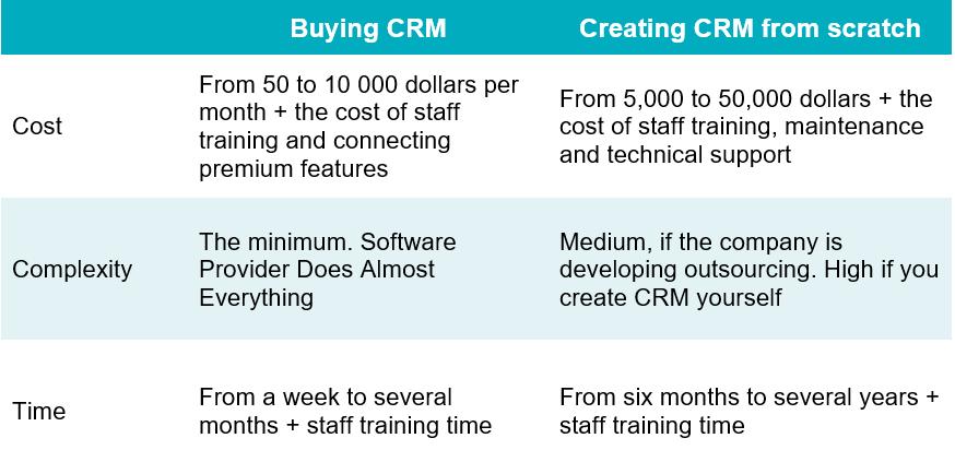 Создать CRM или Купить