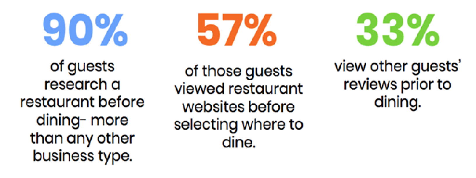 behavior Digital Marketing Strategies for Restaurant