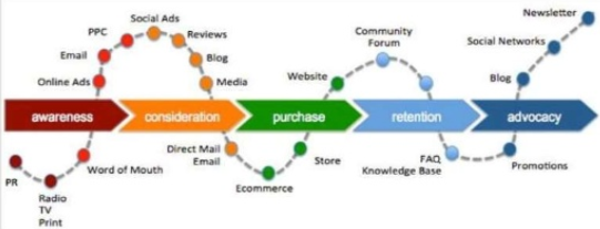 Buyer Life Cycle Best Practices in E-commerce Marketing