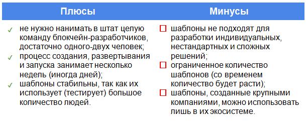Как правильно создать DApp на EOS