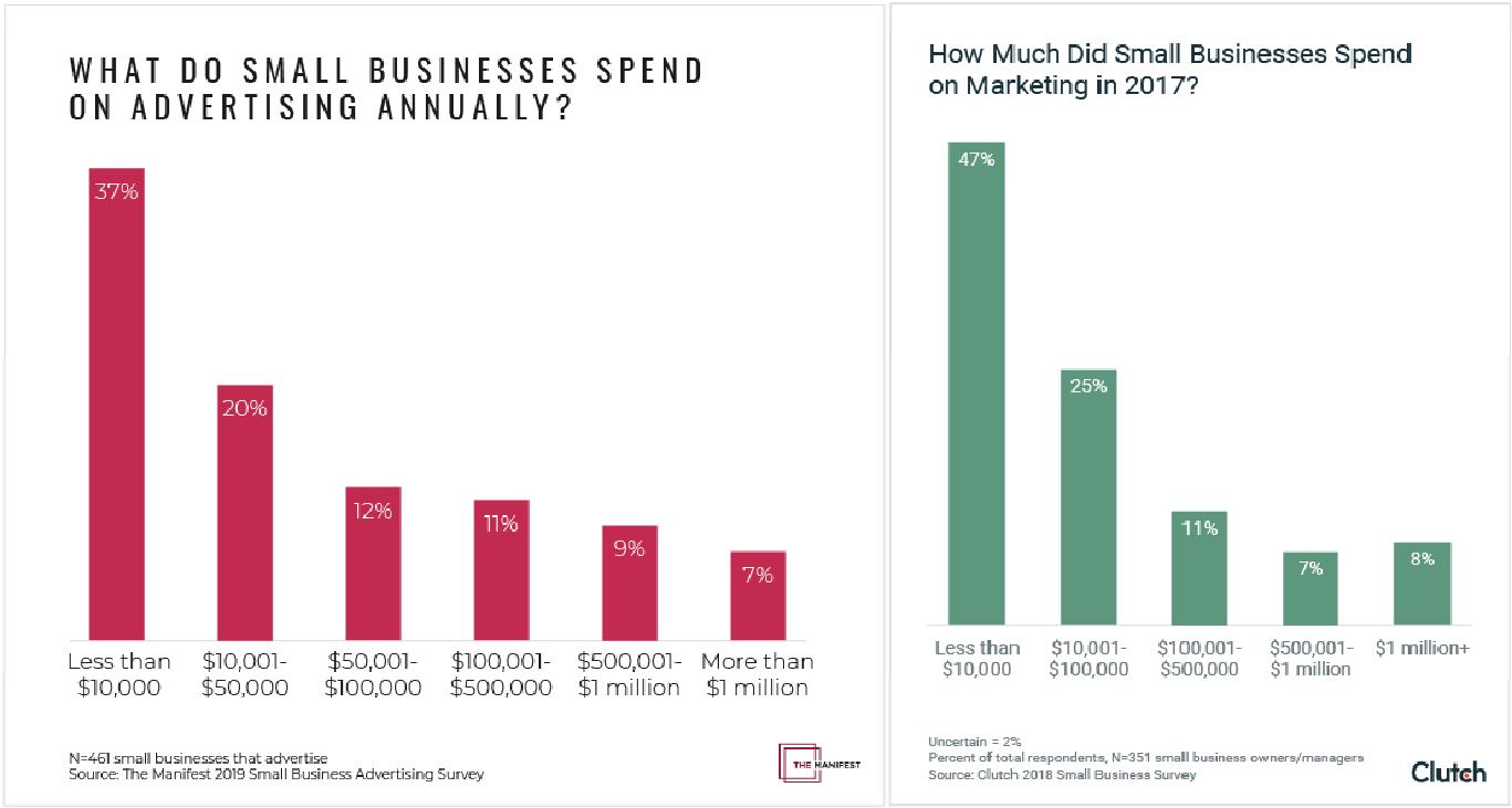 Средний Маркетинговый Бюджет для Малого Бизнеса траты