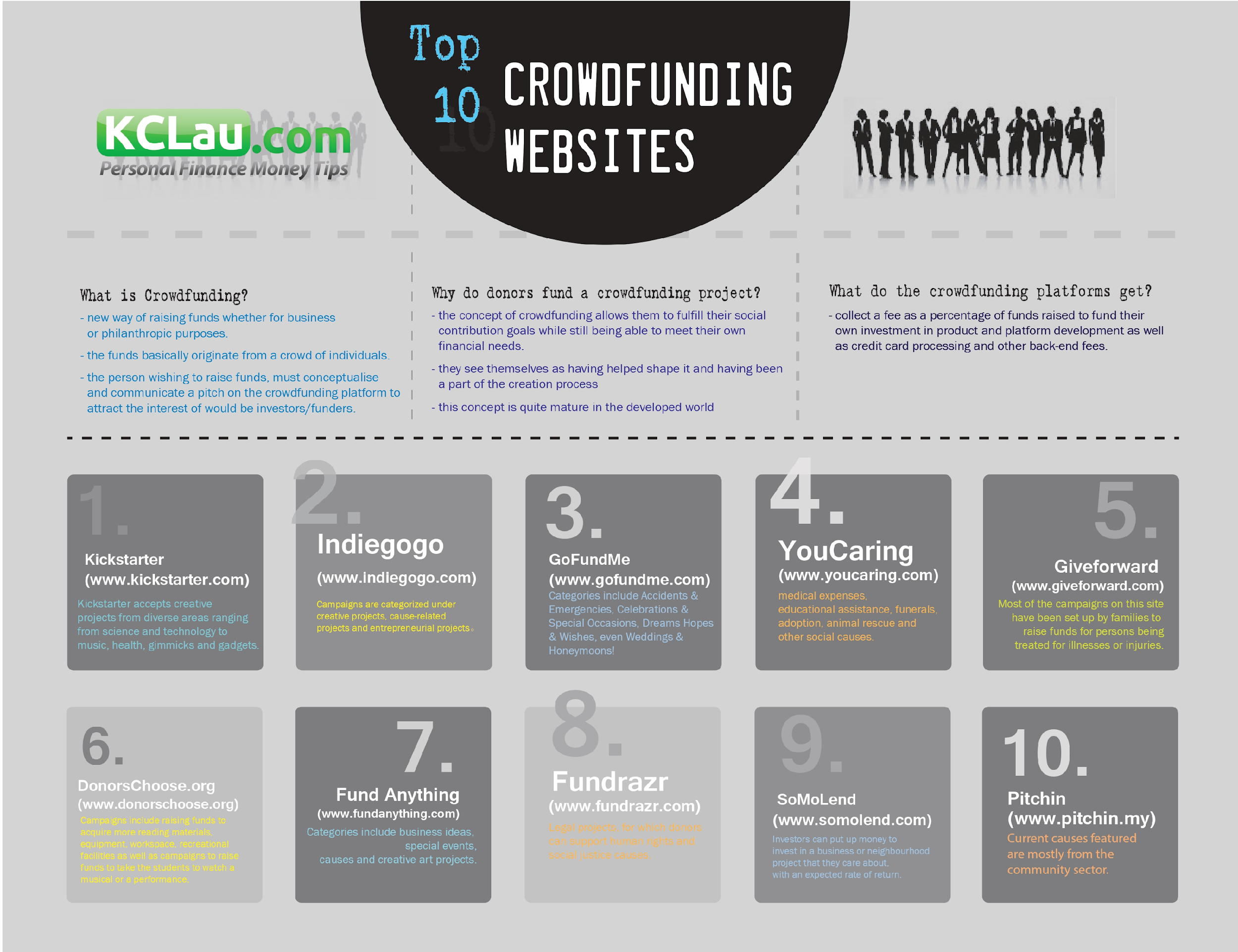specialization Cost to Start a Crowdfunding Website