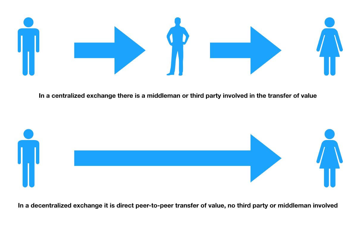 Как сделать децентрализованный скрипт обмена Dex