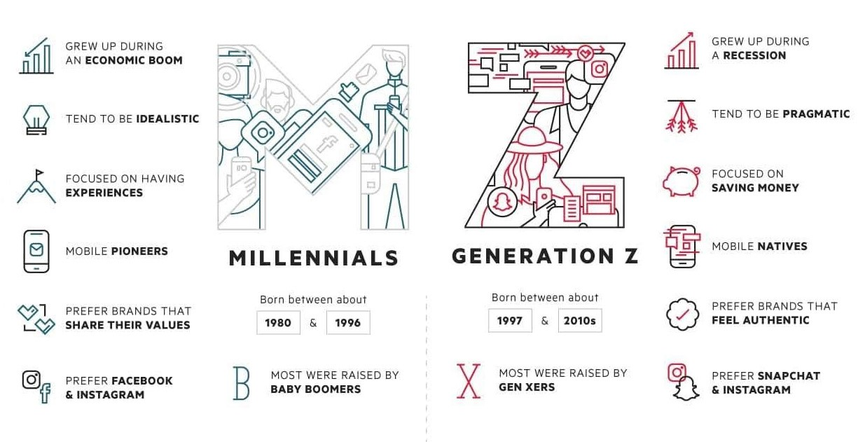 Top Trends in Sales 2020 Millennials