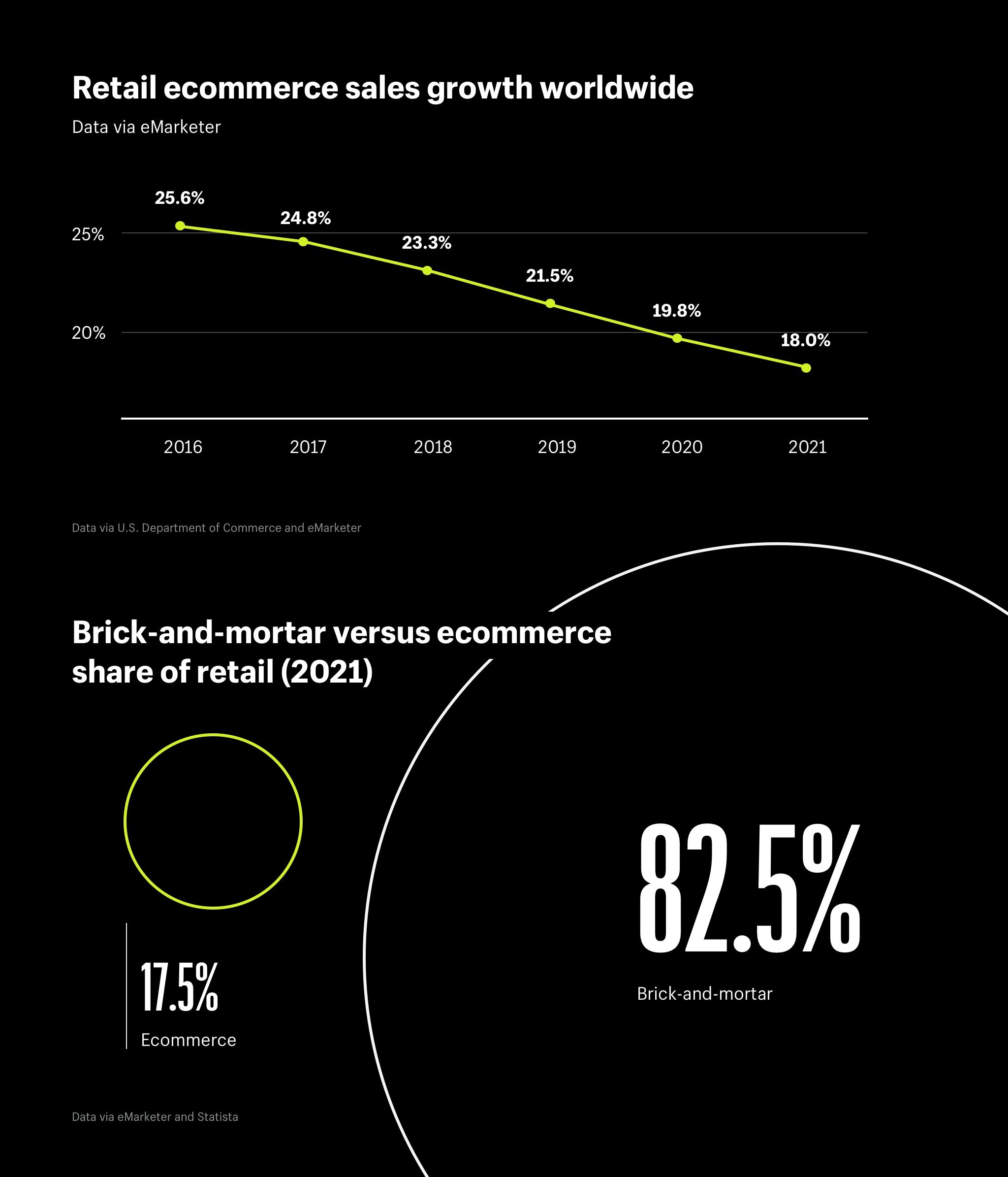 E-commerce trends retail