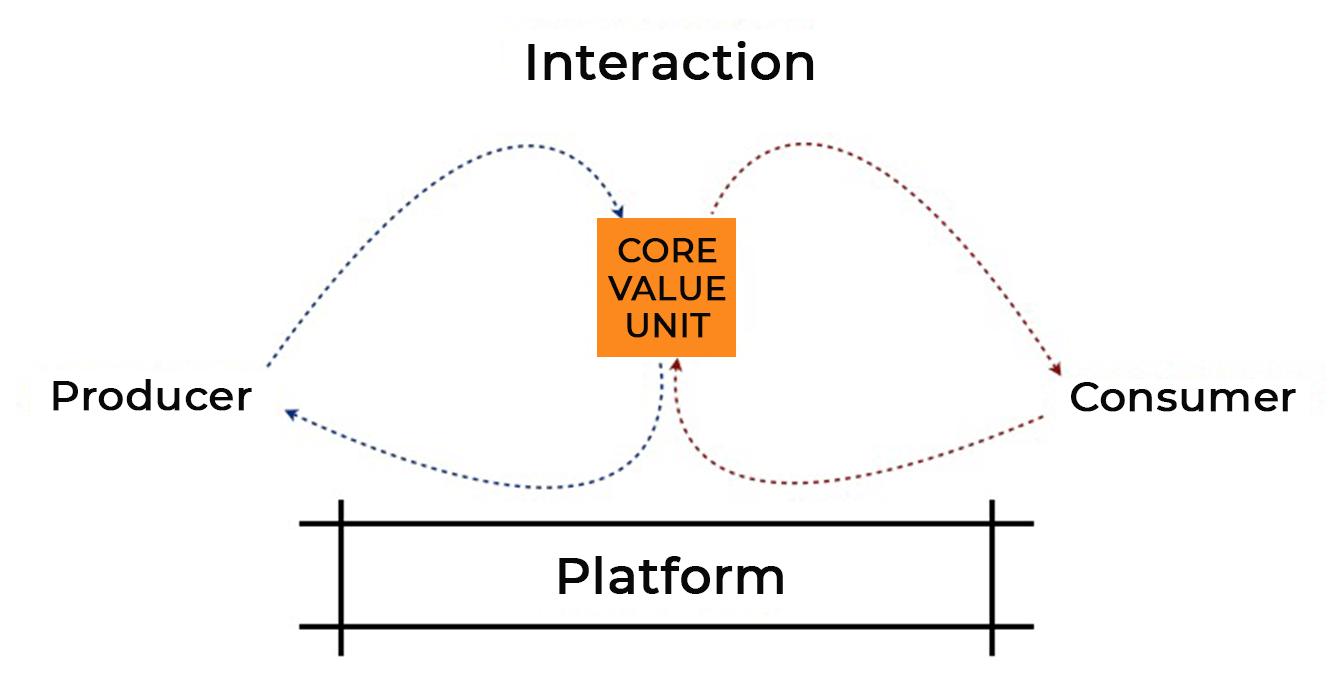 How to Build a Website Like Linkedin Kickstarter core