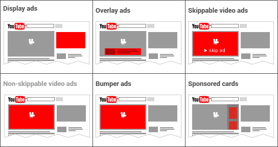 Build a Website Like Youtube and How Much Does It Cost interface