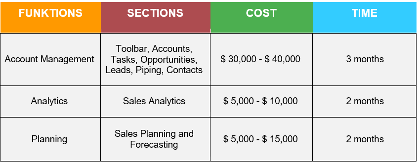 How Much Does It Cost to Build a CRM System table