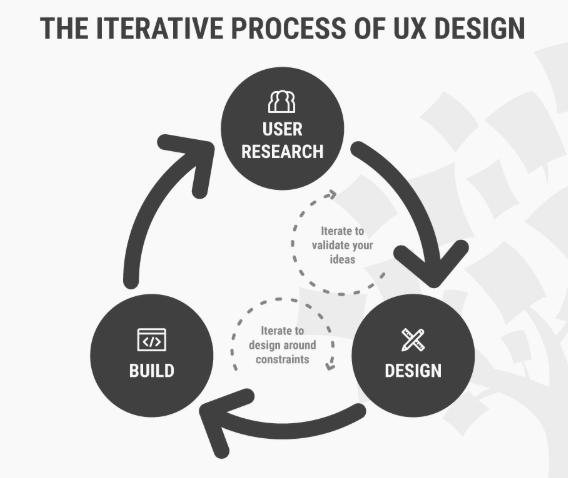 Тренды UX Дизайна 2020 создание
