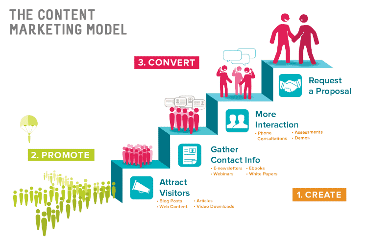 Content Marketing Trends model