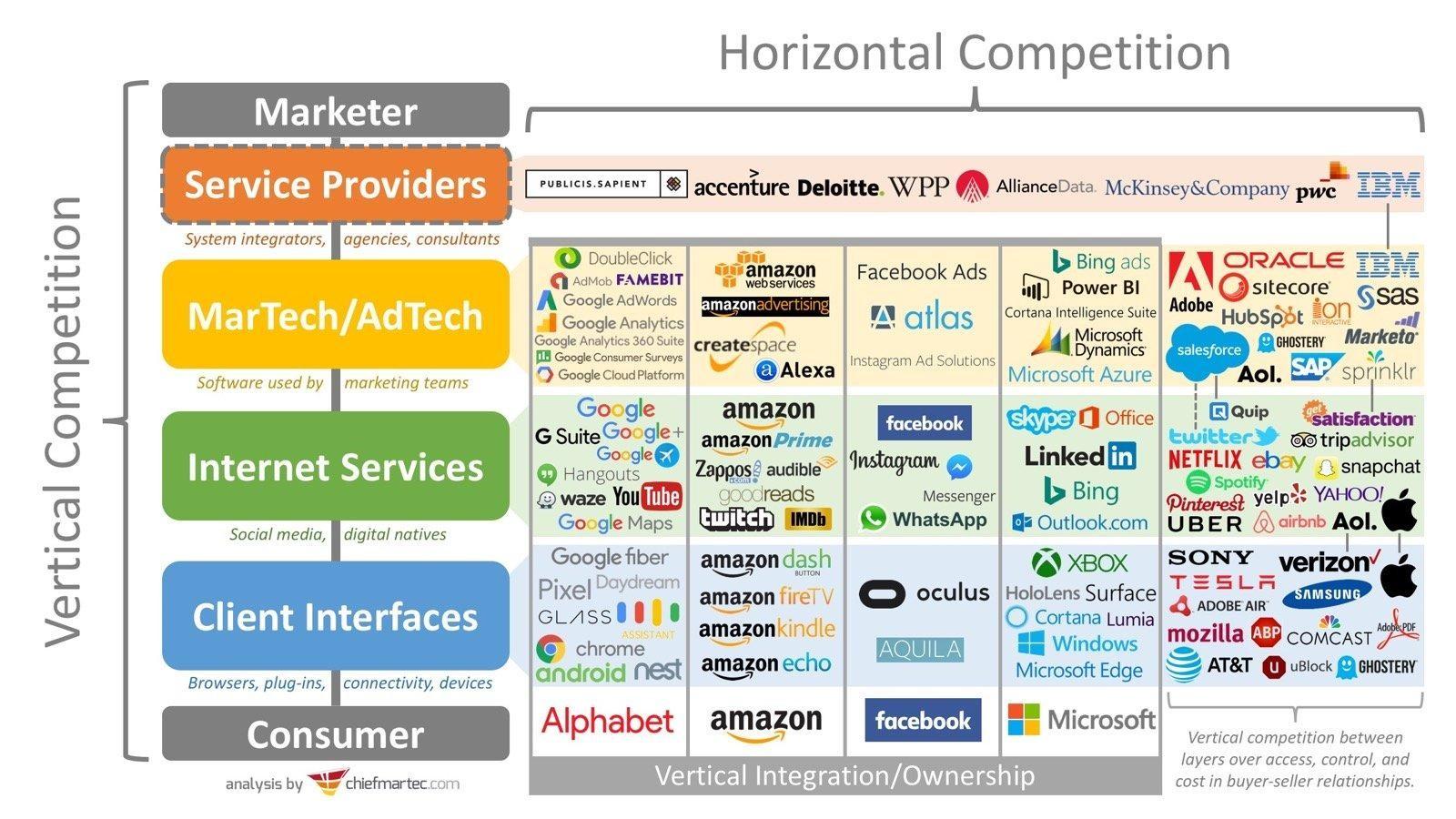 markets best marketplace marketing strategy