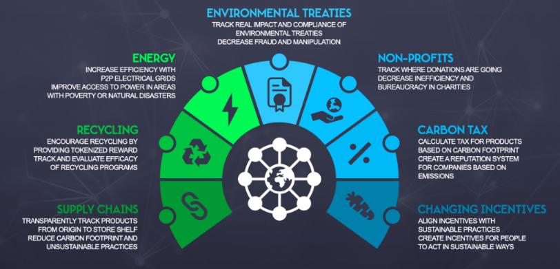Blockchain Trends 2020 environment