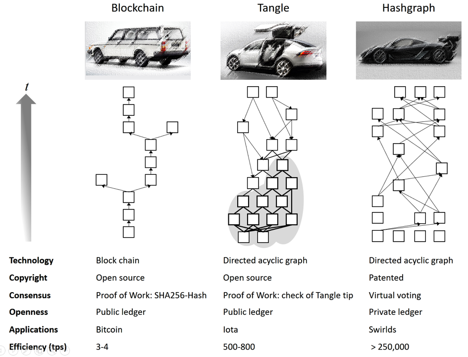 Hedera Hashgraph vs Blockchain vs Tangle Comparison
