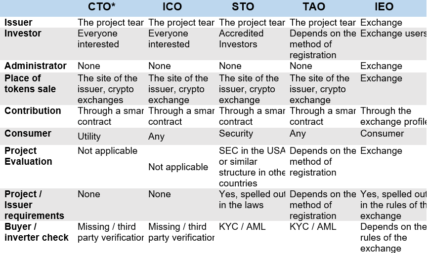 Benefits of Consumer Token Offering start table