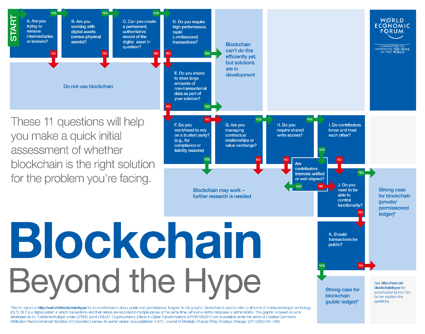 How to Implement Blockchain in the Supply Chain World Economic Forum
