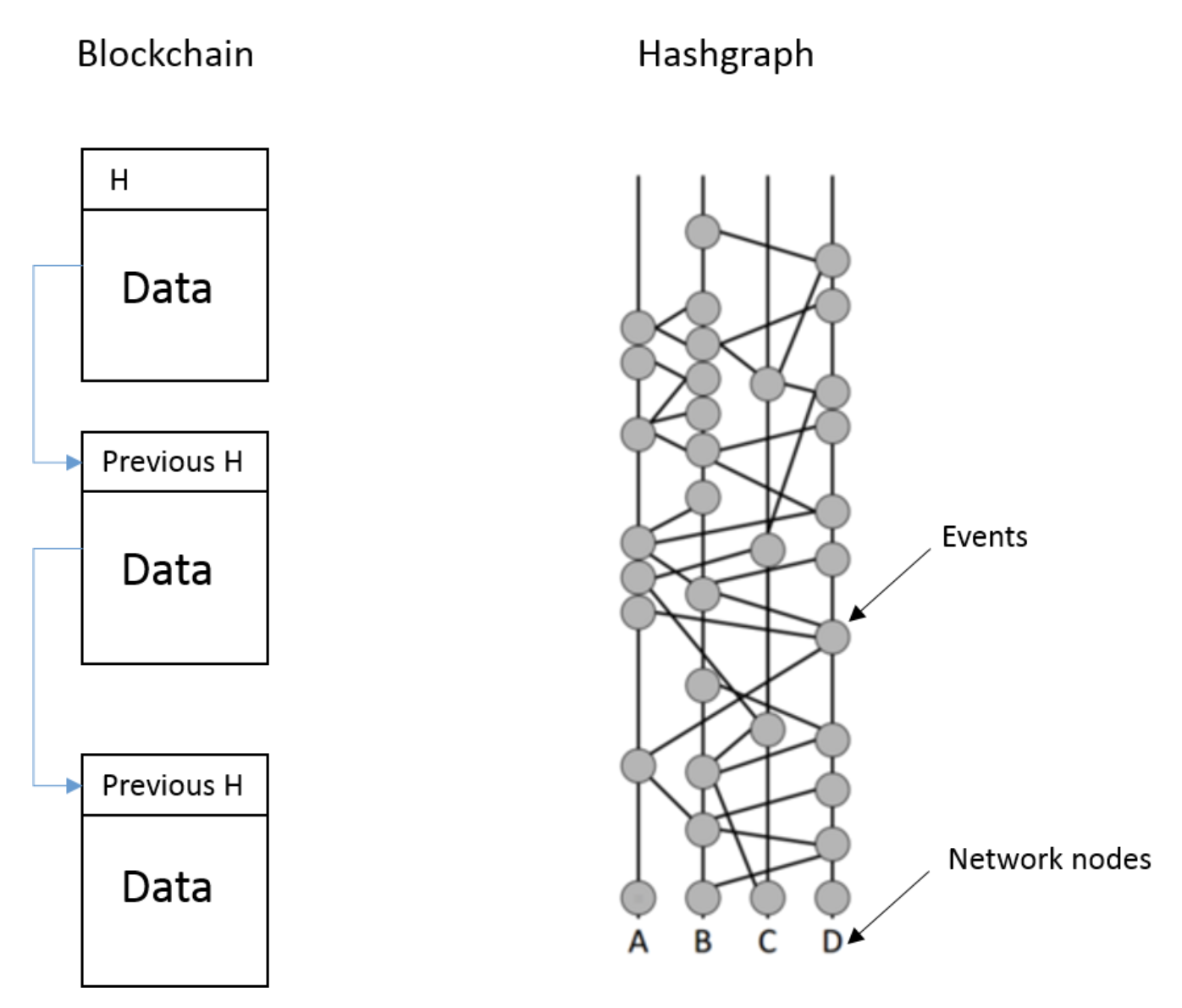 Hedera Hashgraph vs Blockchain vs Tangle Network structure