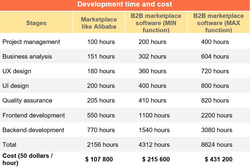 Создать Программное Обеспечение B2B Маркетплейса