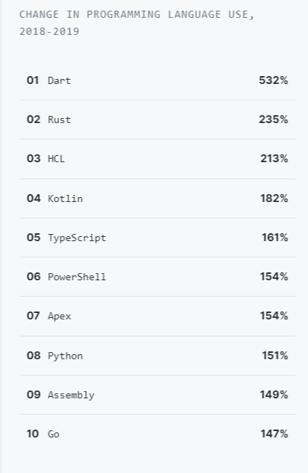 The fastest growing Demand Programming Languages