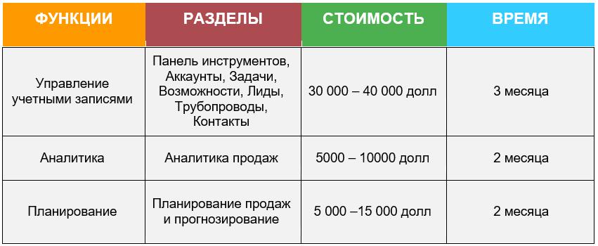 Сколько Стоит Разработка CRM Системы продажи