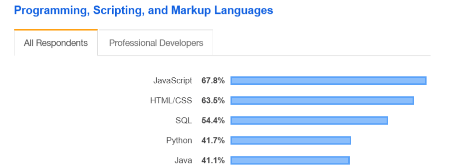 The most Demand Programming Languages