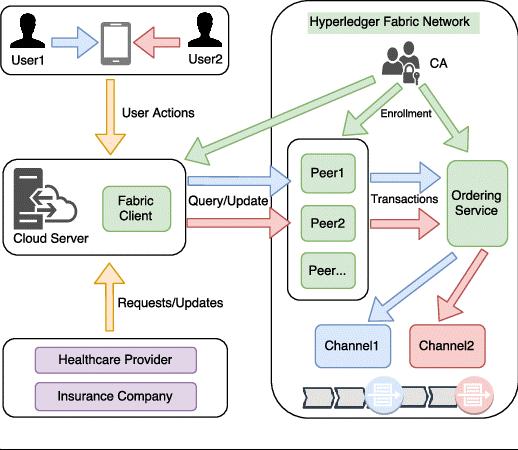 Benefits of Blockchain Hyperledger Fabric