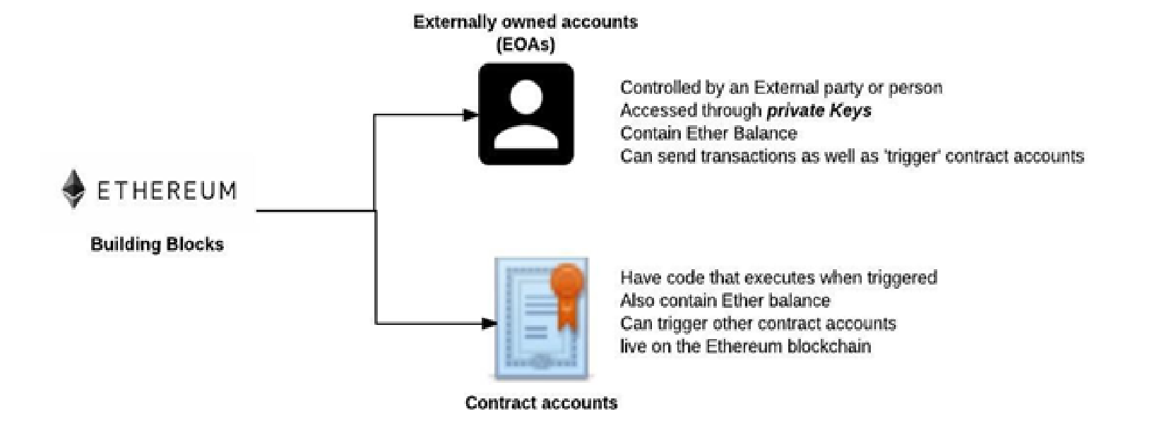 Private Ethereum Blockchain Types of accounts