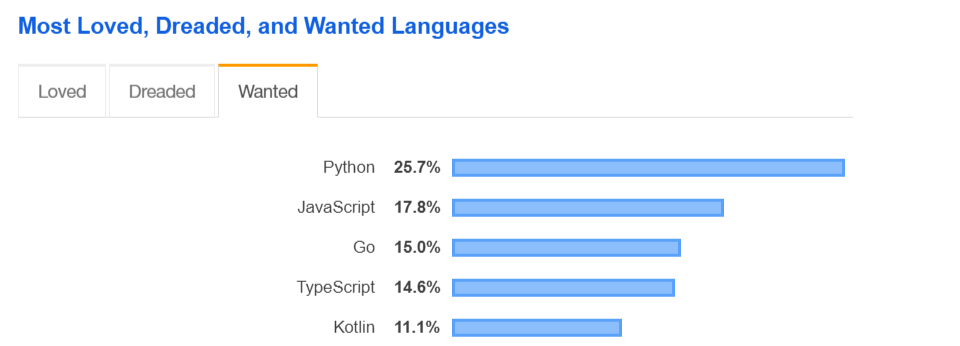 Top 5 Demand Programming Languages
