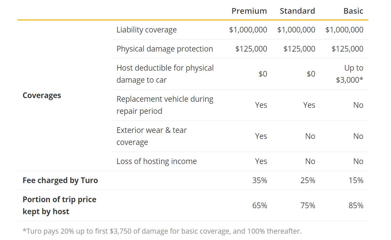 Insurance terms Build a P2P Car Rental App Like Turo
