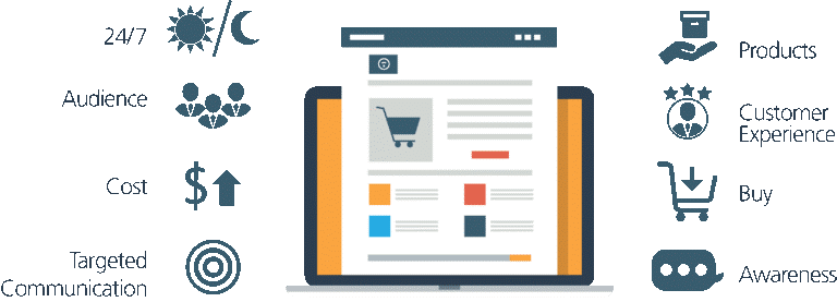 Benefits Digital Marketing Strategies for Retail Store