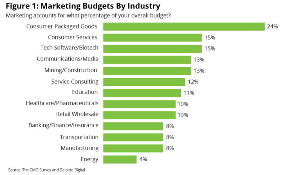 Spending Average Marketing Budget