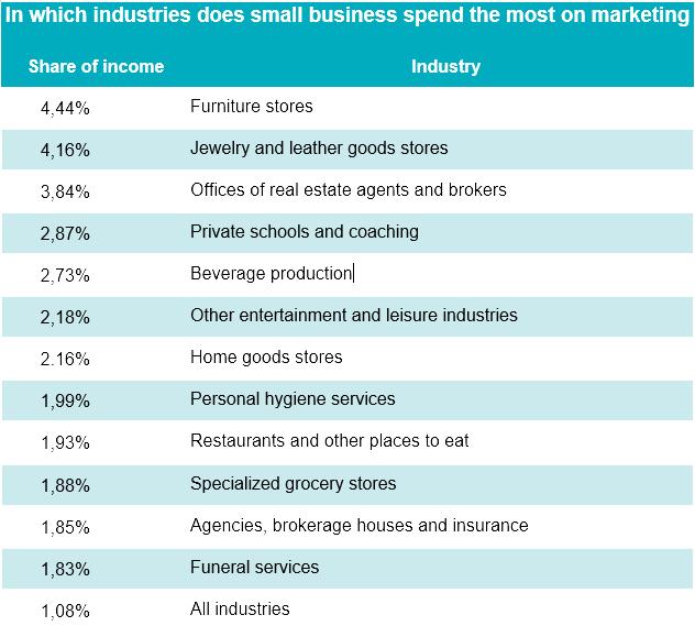 Средний Маркетинговый Бюджет для Малого Бизнеса исследования