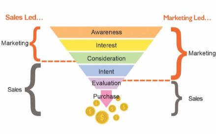 funnel Marketing Tips and Ideas for Startups That Work